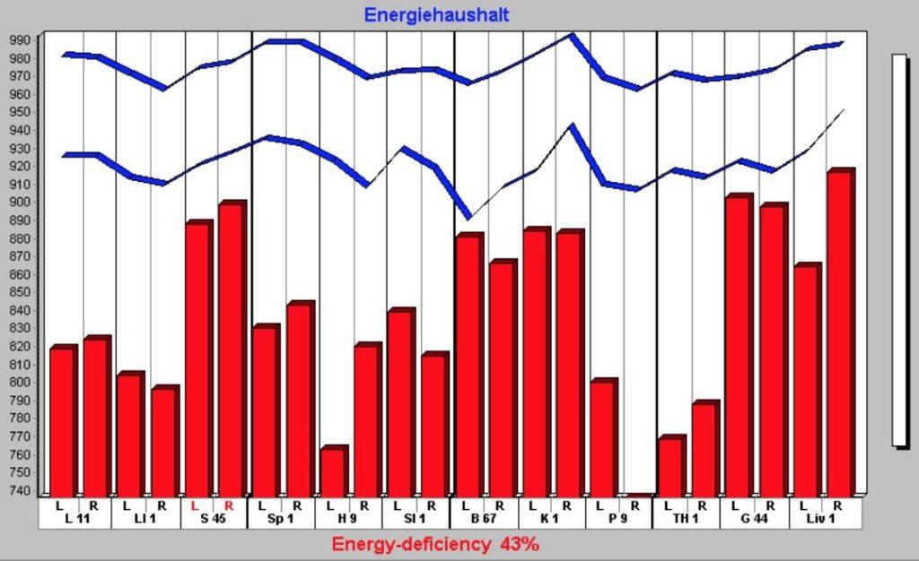 Graf svýsledky měření energie při cvičení čchi-kung