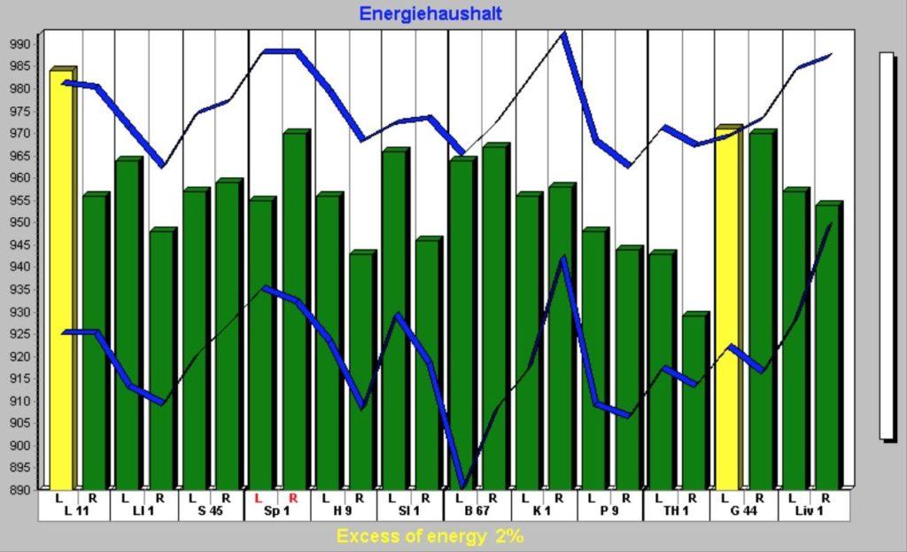 Graf svýsledky měření výskytu životní energie po14 dnech cvičení čchi-kung